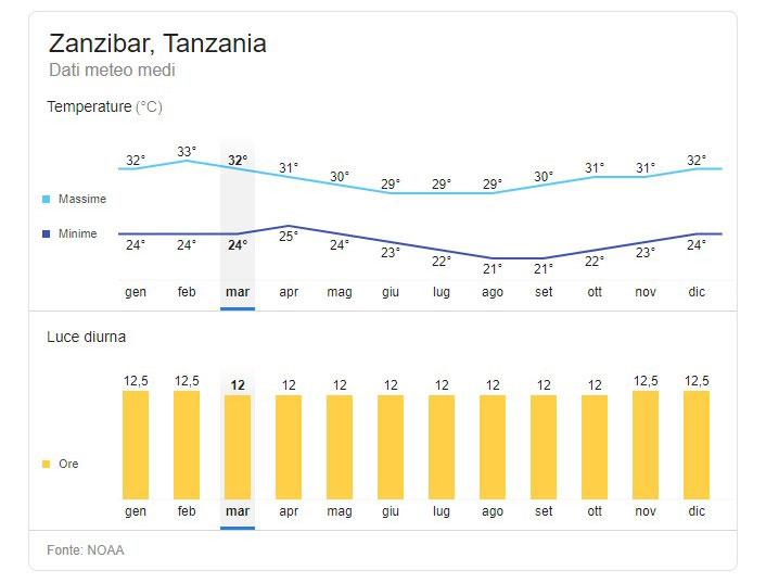Temperature a Zanzibar durante l'anno